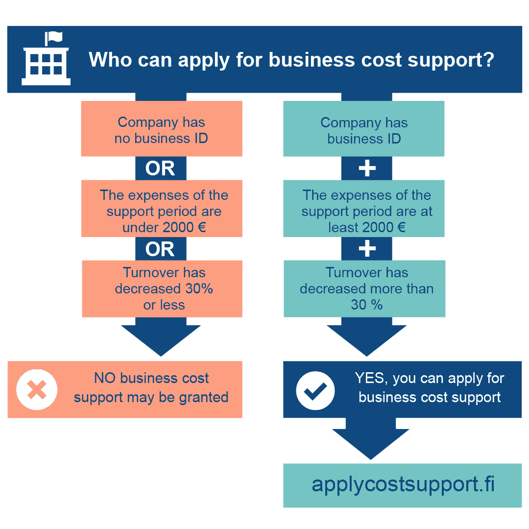 Diagram of applying for business cost support