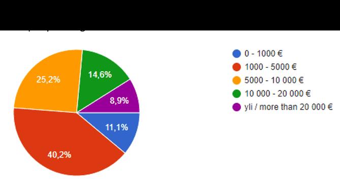 Diagram of survey responses.