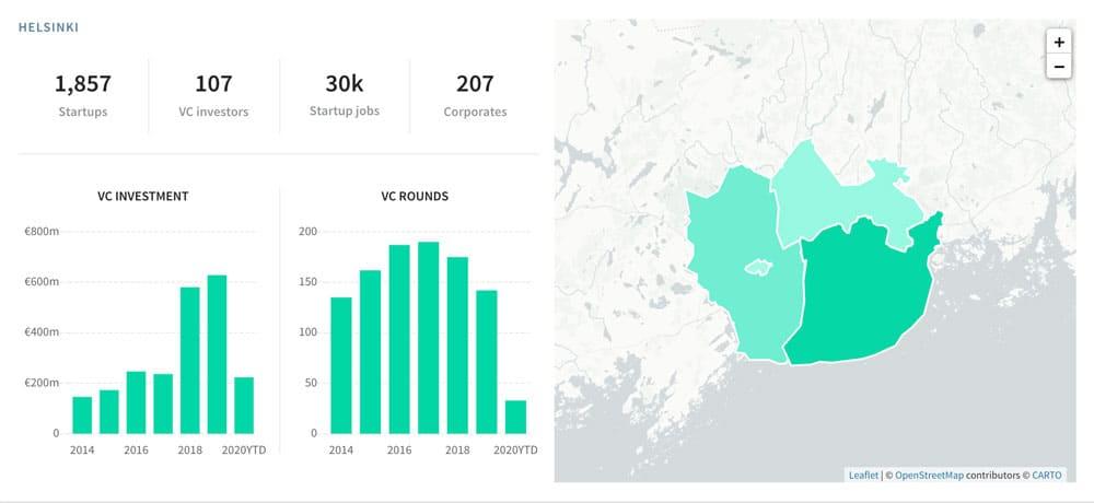 Helsingin startup-ekosysteemin tietokanta